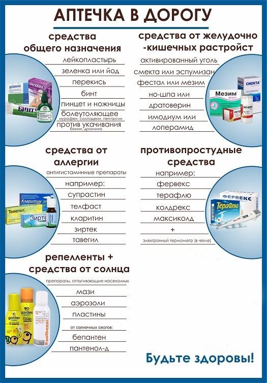 Лекарства и аптечка: что взять в санаторий