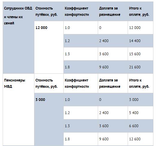 """Санаторий МВД """"Руза"""" в Московской области: цены"""